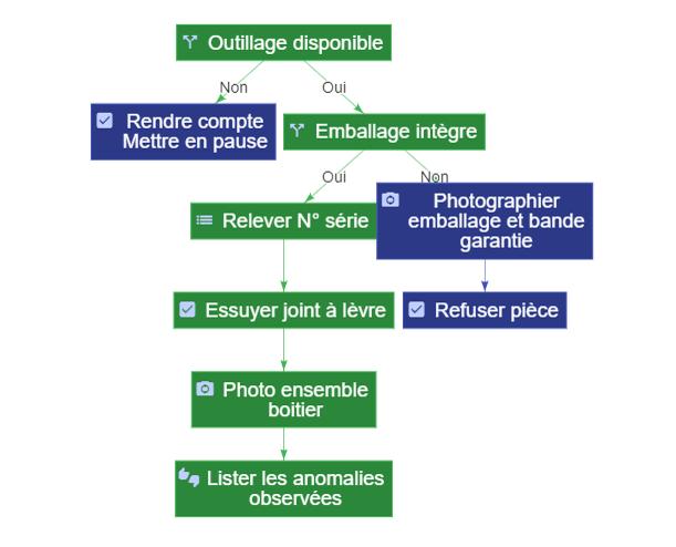 Tools to facilitate on scene analysis