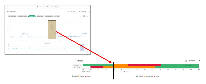data analysis, a key for predictive